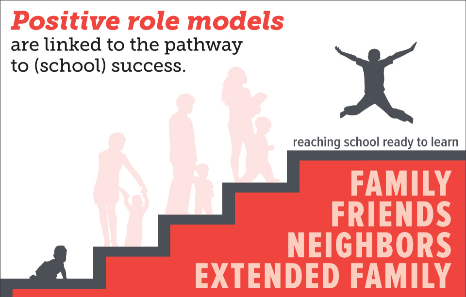 Positive role models are linked to the pathway to (school) success.