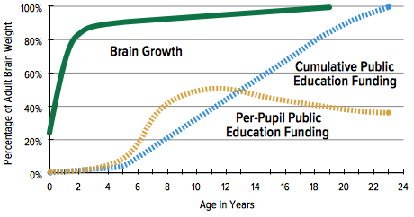 Brain Growth and Public Education Funding by Age in Shelby County