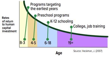 Early Intervention is More Effective in Producing Favorable Outcomes than Later Remediation