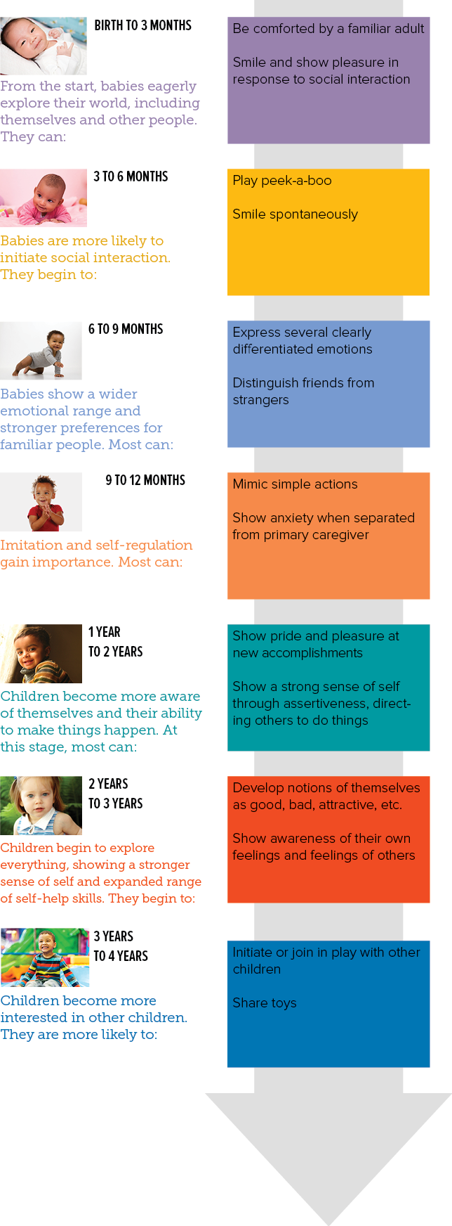 90 Stages Of Growth Child Development Early Childhood